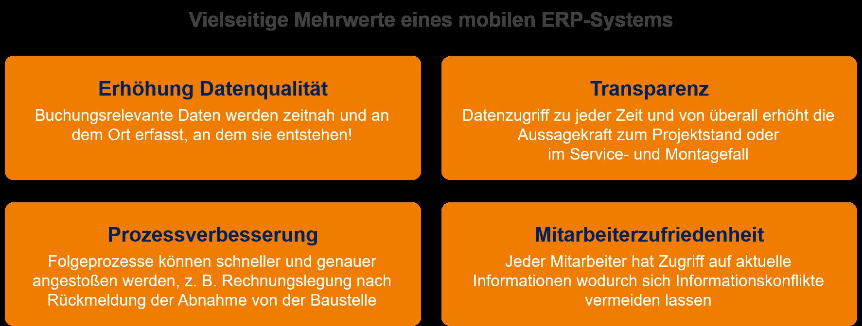 Mehrwerte-Mobiles-ERP-System