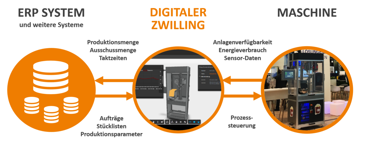 Grafik-Datenaustausch-Digitaler-Zwilling-Maschine-ERP-System