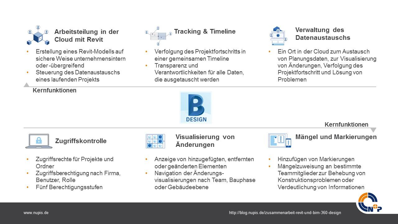 Zusammenarbeit von Revit mit BIM 360 Design: BIM-360-Design-Funktionen