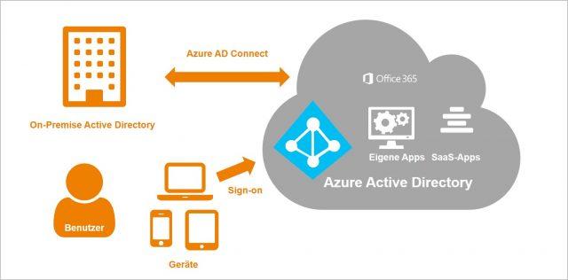 Funktionsweise-von-Azure-AD