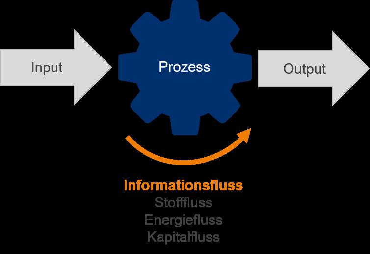 IT-Prozessautomatisierung