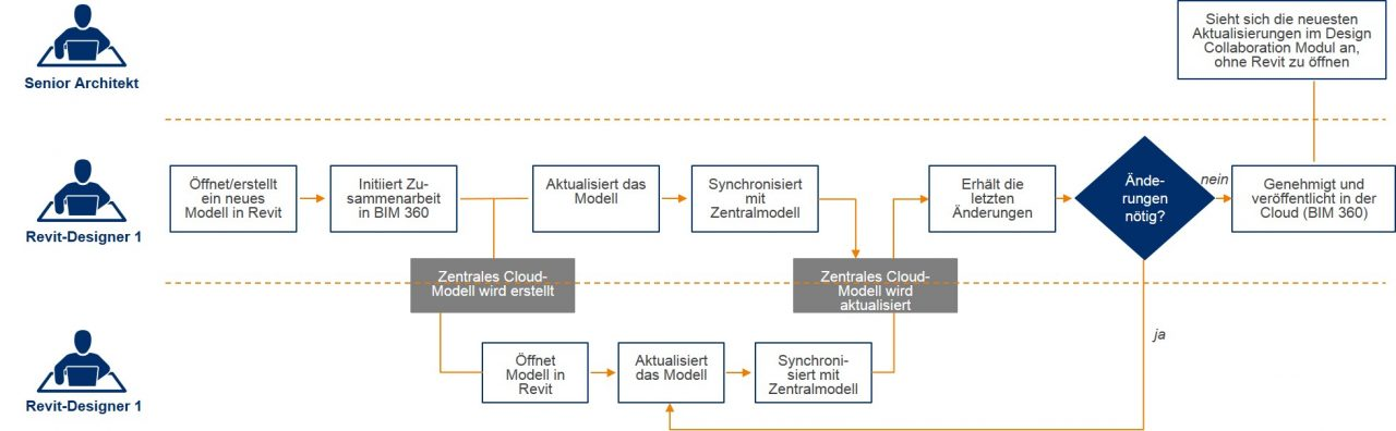 Revit Cloud Worksharing-Arbeitsablauf