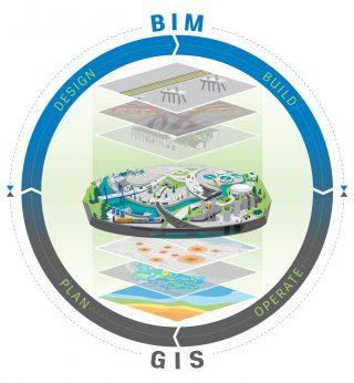 Planungsmethode BIM unter Integration von GIS