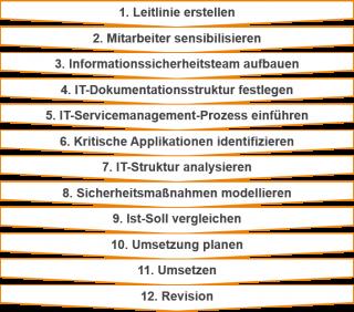 Einführung-eines-ISMS-in-zwölf-Schritten