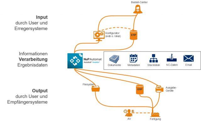 Workflow CAD-Automatisierung im Fertigungsprozess