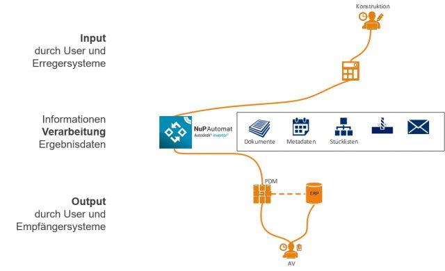 Workflow CAD-Automatisierung im Konstruktionsprozess