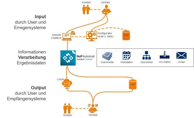 Workflow CAD-Automatisierung im Vertriebsprozess