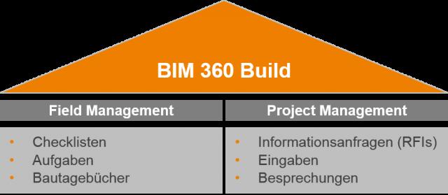 Aufbau BIM 360 Build