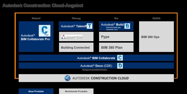 Produkte der Autodesk Construction Cloud