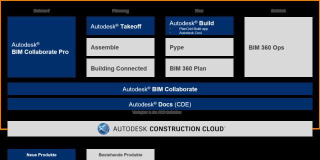 Produkte-der-Autodesk-Construction-Cloud