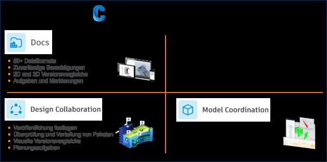 Übersicht-Module-von-BIM-Collaborate